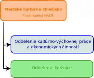 msks-os